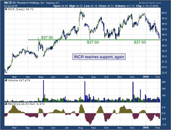 1-year chart of INC (NASDAQ: INCR)