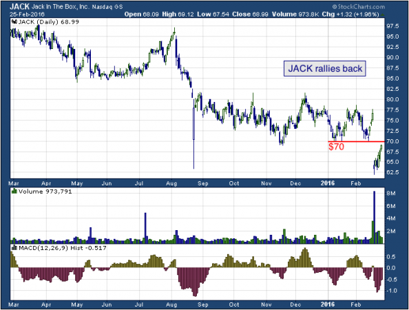 1-year chart of Jack (NASDAQ: JACK)