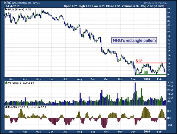 1-year chart of NRG (NYSE: NRG)