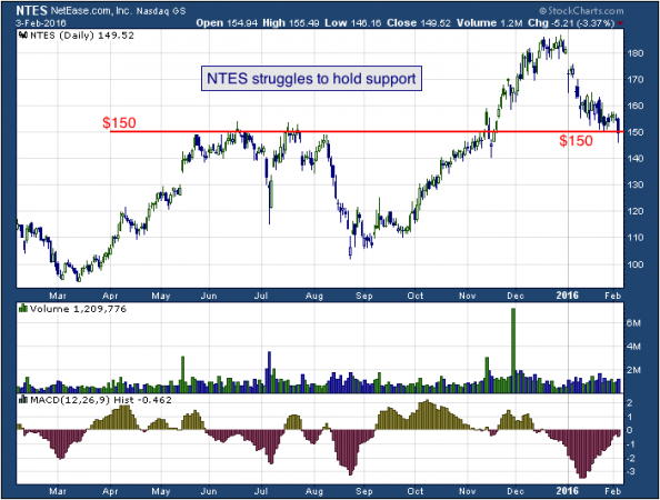 1-year chart of NetEase (NASDAQ: NTES)
