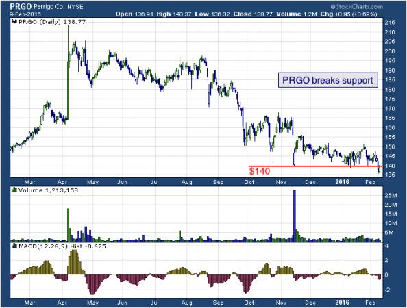 1-year chart of Perrigo (NYSE: PRGO)