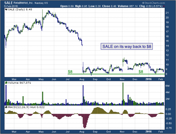 1-year chart of RetailMeNot (Nasdaq: SALE)