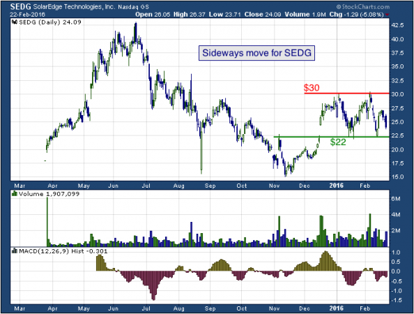 1-year chart of SolarEdge (NASDAQ: SEDG)