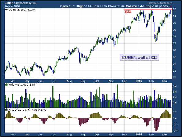 1-year chart of Cube (NYSE: CUBE)