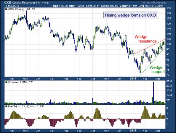 1-year chart of Concho (NYSE: CXO)