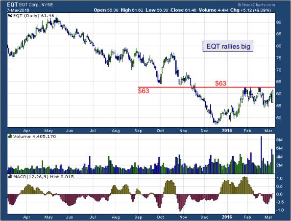 1-year chart of EQT (NYSE: EQT)