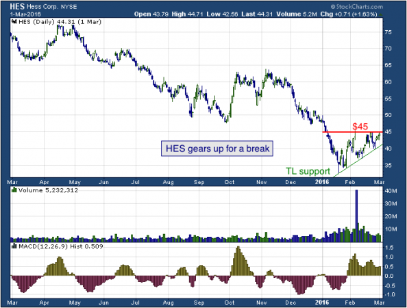 1-year chart of Hess Corp. (NYSE: HES)