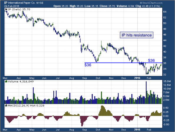 1-year chart of International (NYSE: IP)