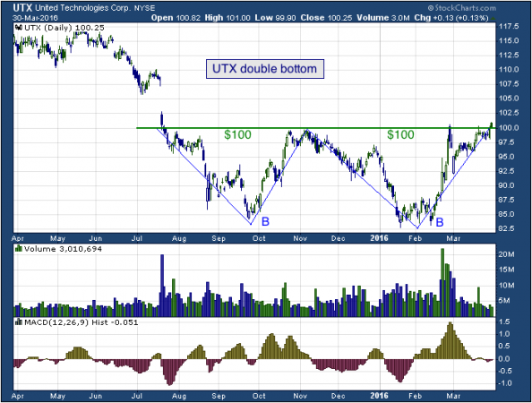 1-year chart of Rice (NYSE: UTX)