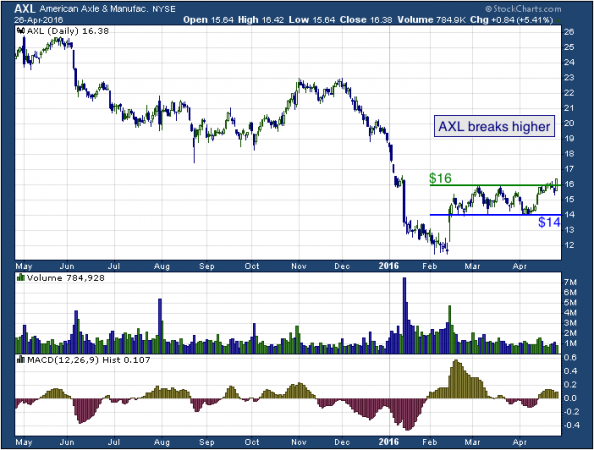1-year chart of American Axle (NYSE: AXL)