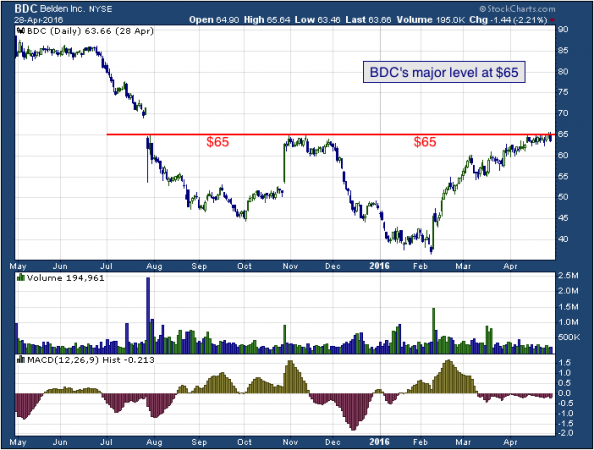 1-year chart of Belden (NYSE: BDC)