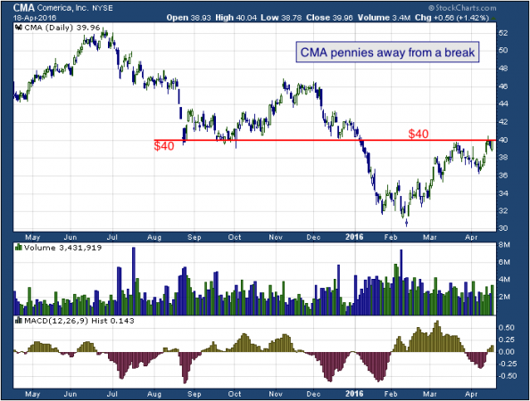 1-year chart of Comerica (NYSE: CMA)