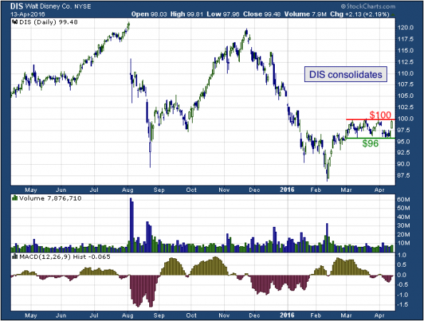 1-year chart of Disney (NYSE: DIS)