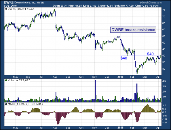 1-year chart of Demandware (NYSE: DWRE)