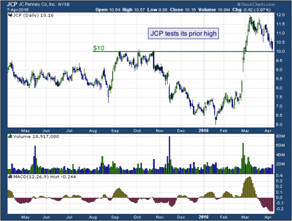 1-year chart of JC (NYSE: JCP)