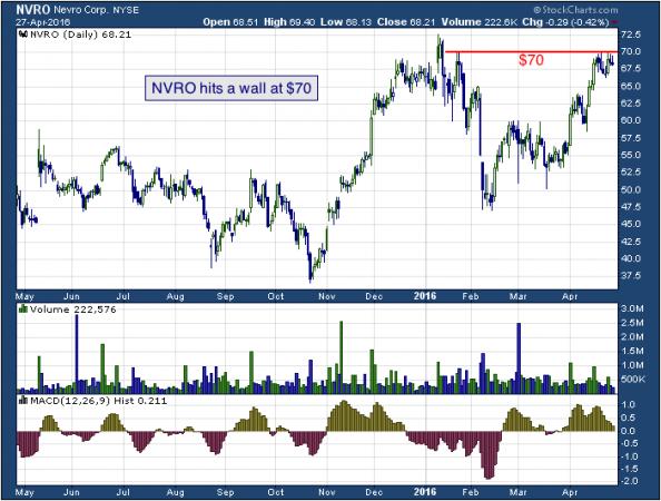 1-year chart of Nevro (NYSE: NVRO)
