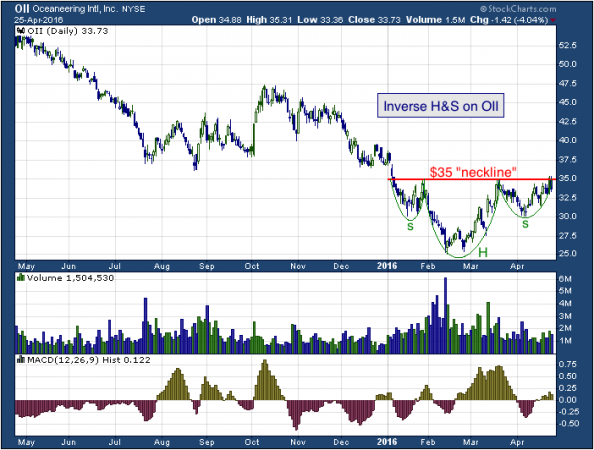1-year chart of Oceaneering (NYSE: OII)