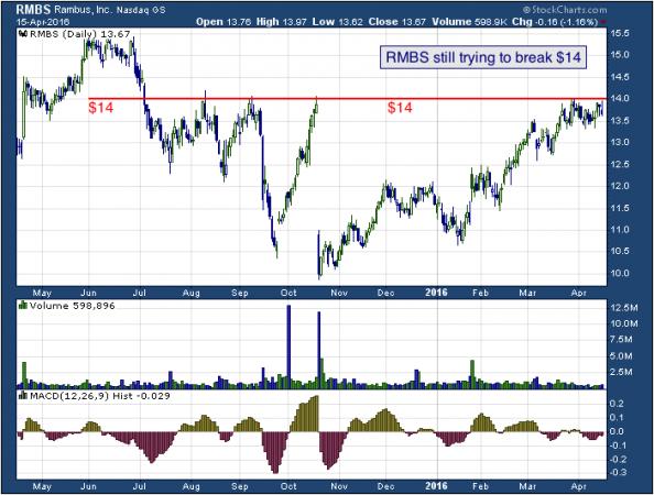 1-year chart of Rambus (NASDAQ: RMBS)