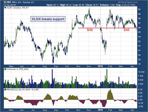 1-year chart of Xilinx (NASDAQ: XLNX)