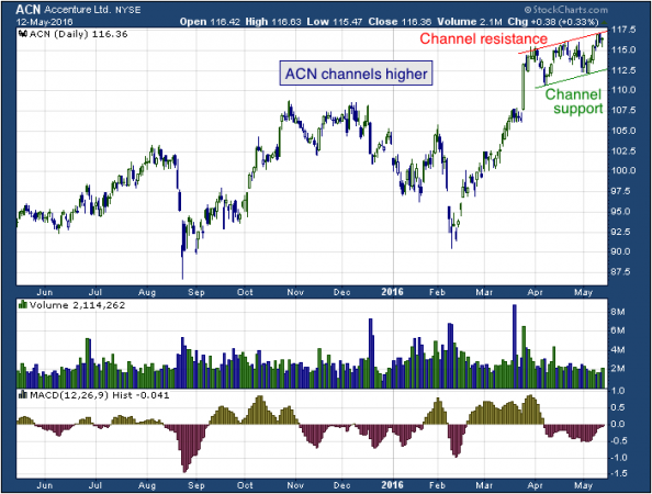 1-year chart of Accenture (NYSE: ACN)