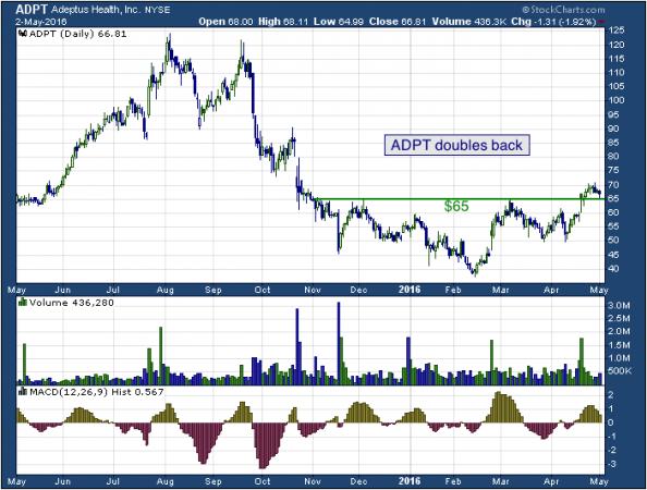 1-year chart of Adeptus (NYSE: ADPT)