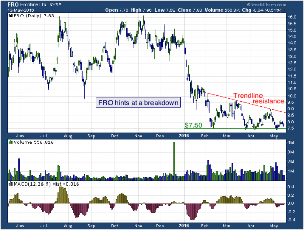 1-year chart of Frontline (NYSE: FRO)