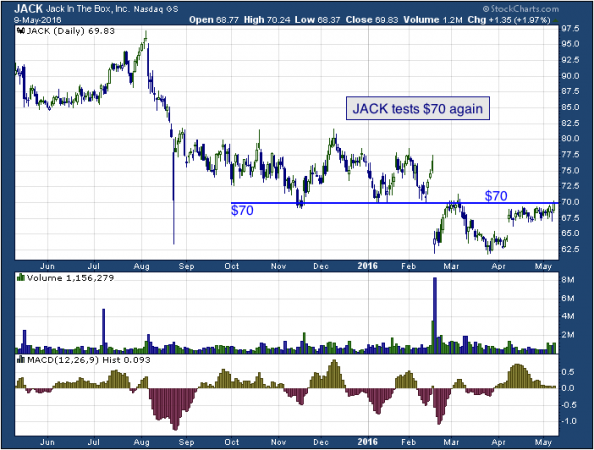 1-year chart of Jack (NASDAQ: JACK)