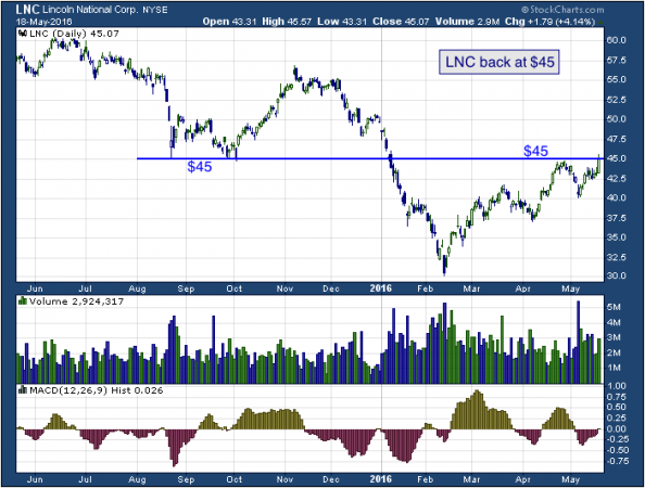 1-year chart of Lincoln (NYSE: LNC)