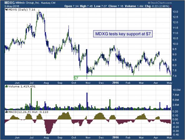 1-year chart of MiMedx (Nasdaq: MDXG)