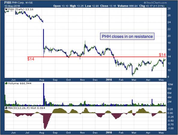 1-year chart of PHH (NYSE: PHH)