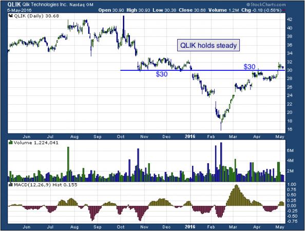 1-year chart of Qlik (NASDAQ: QLIK)
