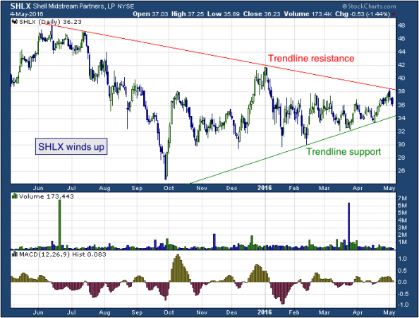 1-year chart of Shell (NYSE: SHLX)