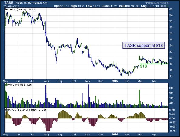 1-year chart of TASER (NASDAQ: TASR)