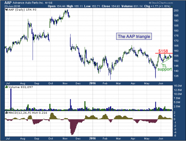 1-year chart of Advance (NYSE: AAP)