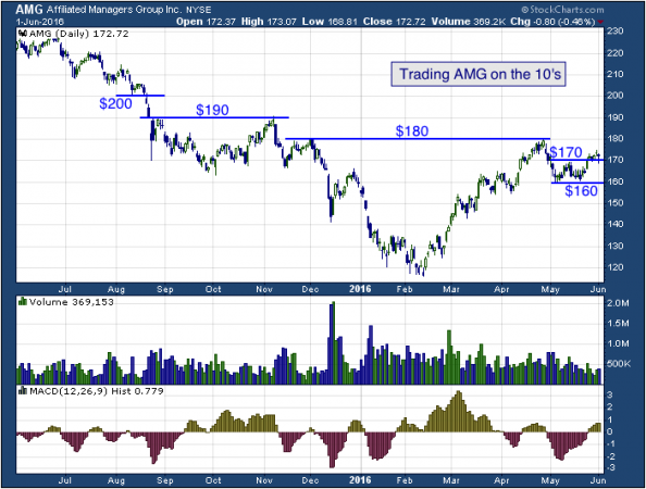 1-year chart of Affiliated (NYSE: AMG)