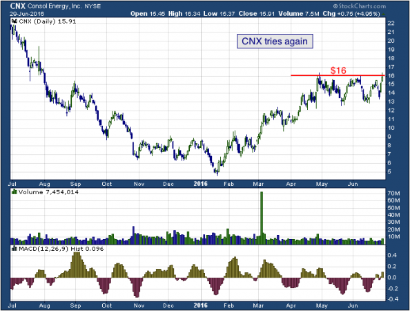 1-year chart of CONSOL (NYSE: CNX)