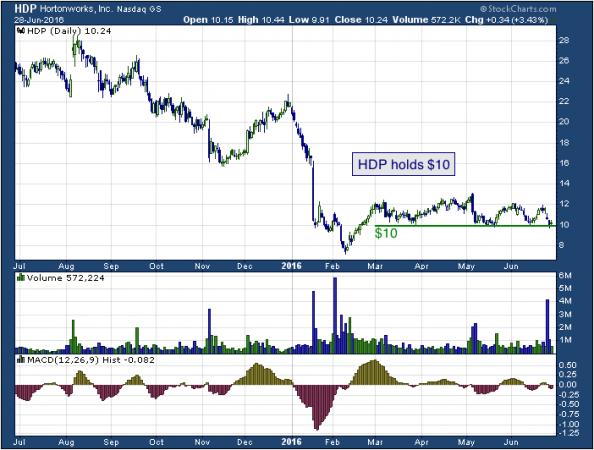 1-year chart of Hortonworks (Nasdaq: HDP)