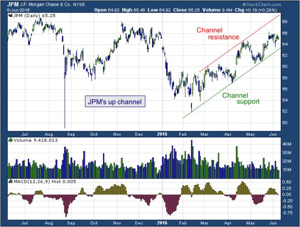 1-year chart of JP (NYSE: JPM)