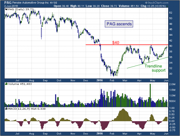 1-year chart of Penske (NYSE: PAG)