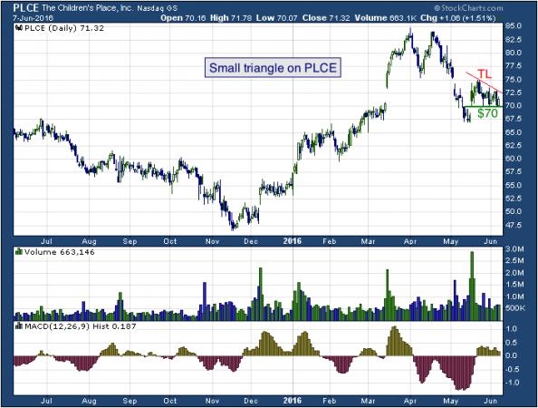 1-year chart of Children's (NASDAQ: PLCE)
