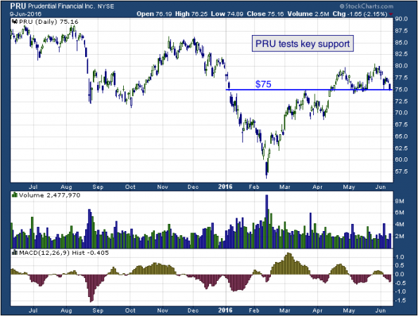 1-year chart of Prudential (NYSE: PRU)
