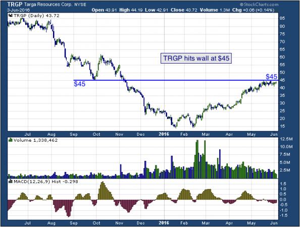 1-year chart of Targa (NYSE: TRGP)