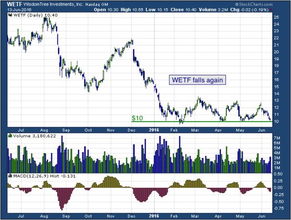 1-year chart of WisdomTree (Nasdaq: WETF)