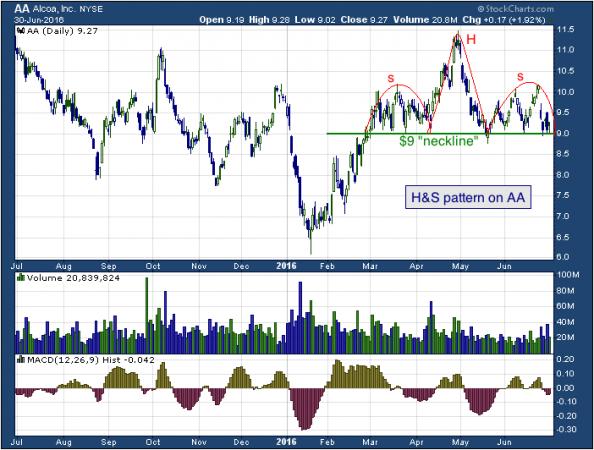 1-year chart of Alcoa (NYSE: AA)