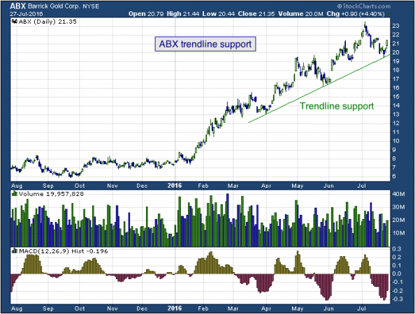 1-year chart of Cyrus (NYSE: ABX)