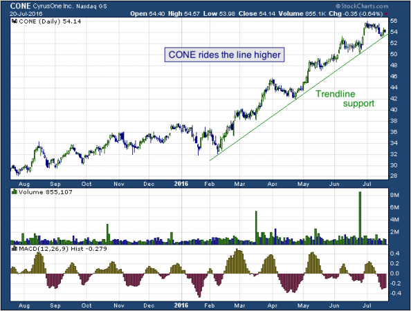 1-year chart of Cyrus (NASDAQ: CONE)