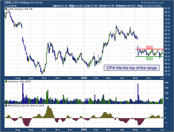 1-year chart of Copa (NYSE: CPA)