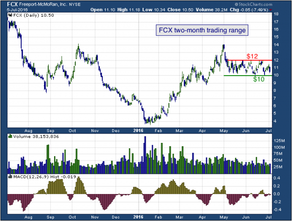1-year chart of Freeport (NYSE: FCX)