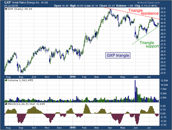 1-year chart of Great Plains (NYSE: GXP)