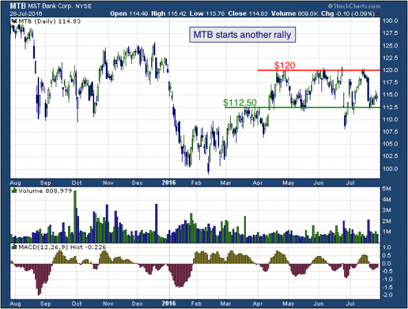 1-year chart of M&T (NYSE: MTB)